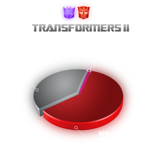 Transformers Graph